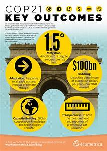 Beyond Paris: 5 Key Outcomes from COP21 [Infographic ...