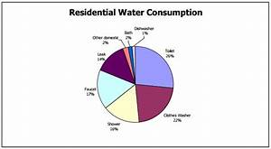 Water Consumption  U2014 Safe Drinking Water Foundation