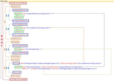 Wcf Service Configuration Using Web.config