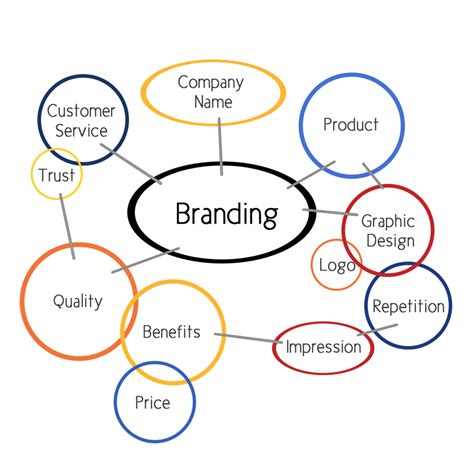 brand building strategies   marketing skills
