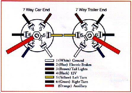 Trailer Wiring Diagram 7 Wire Circuit by Wiring In Deck Lights Onto Car Hauler Pirate4x4