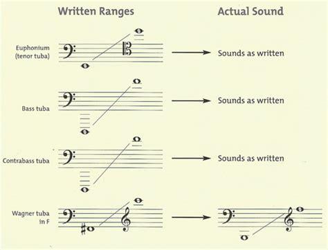 range of horn tuba