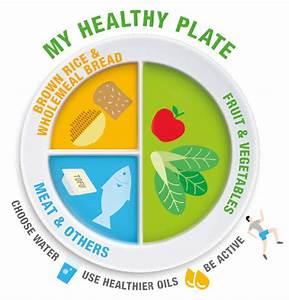 What Is My Healthy Plate