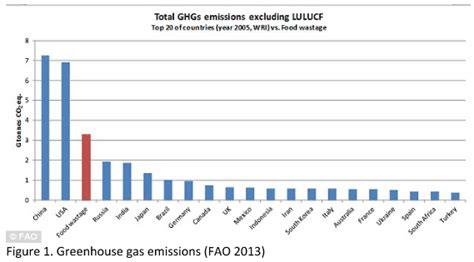 cuisine emission food waste problem reduce it go green alsco com au