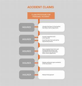 Accident Insurance Claims