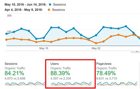 This Seo Checklist More Organic Traffic Case Study