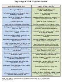 Psychological and Spiritual
