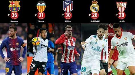 Primera Division La Liga Fixtures 2018/19 Point Table ...