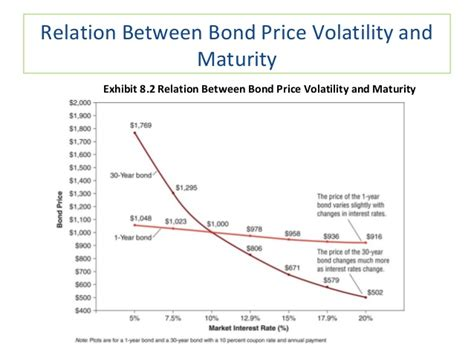 25618 Bond Price Volatility And Coupon Rate by 2 Bond Valuation And Interest Rates