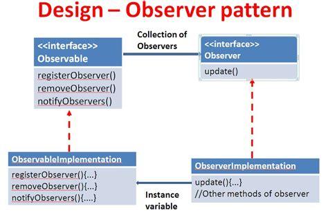 hfdp ch 2 observer pattern coding 2 learn
