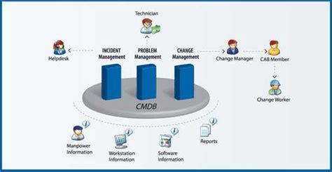 free service desk software itil itil service desk itil help desk features manageengine