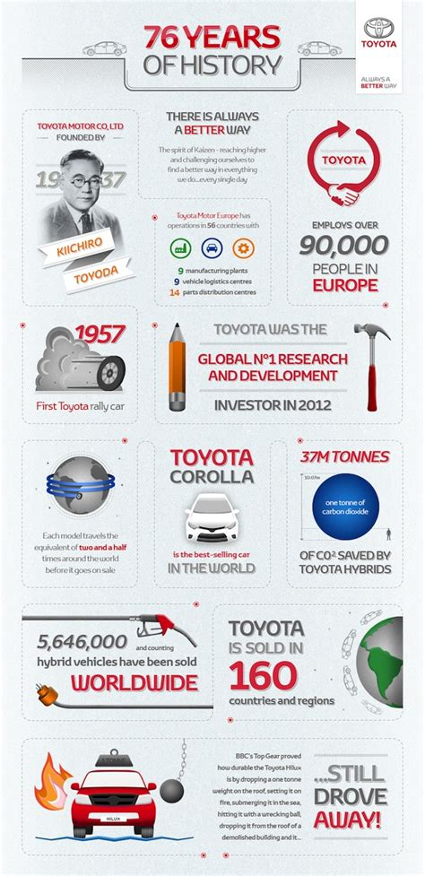 toyota company number 76 years of toyota history infographic toyota uk news