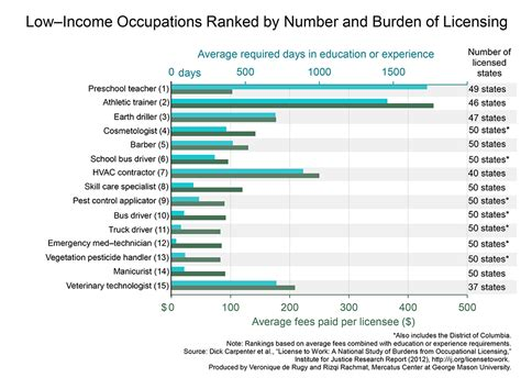 Occupational Licensing: Bad for Competition, Bad for Low ...