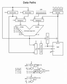 Designing A Microprocessor From Scratch