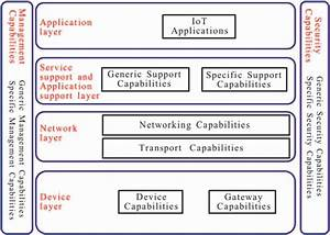 7 Iot Reference Model   Source  Itu