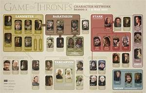 90 Miles From Tyranny   Game Of Thrones Character Map