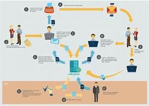Work Flow Diagram Sample