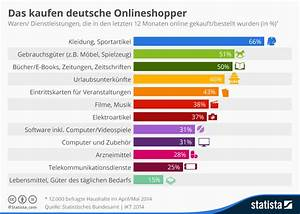 Online Lebensmittel Kaufen : infografik das kaufen deutsche onlineshopper statista ~ Michelbontemps.com Haus und Dekorationen