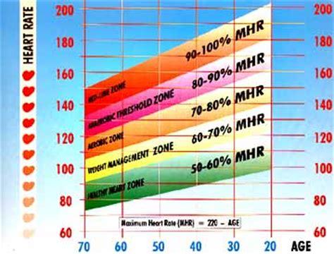 target heart rate training zones