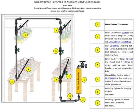 small greenhouse kits diy greenhouse irrigation irrigation direct canada