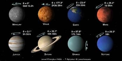 Planets Solar System Mars Speed Rotation Planetas