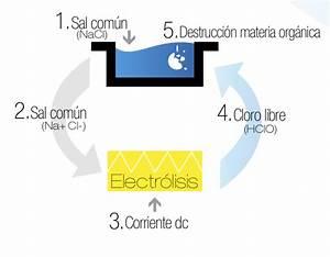 Beneficios de la electrólisis salina Piscines DOME