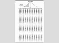 Printable Z Table Statistics Printable 360 Degree