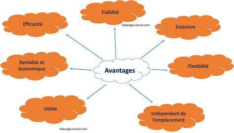 avantages et inconv 233 nients du cloud