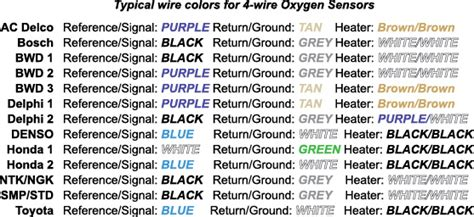 Ford Oxygen Sensor Wiring Color Code by P0131 Ricks Free Auto Repair Advice Ricks Free Auto