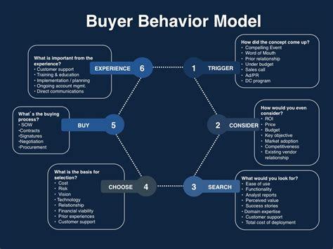 market   sales marketing  quadrant