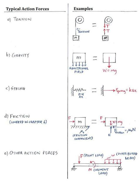 Theory Free Body Diagram Fbd Supports Statics