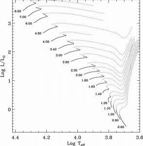 Stellar Models - Cesam Grid B