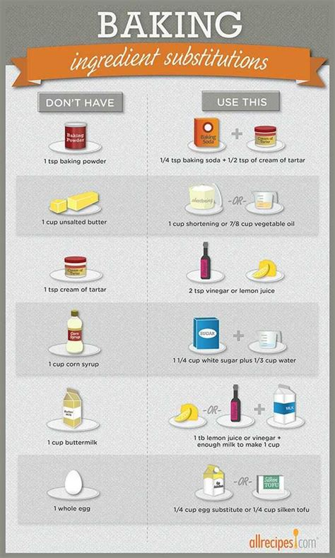 common ingredient substitutions infographic allrecipes