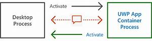 The Path From A Desktop App To A Universal Windows Platform  Uwp  App