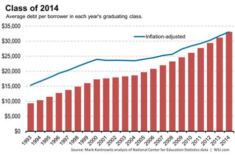 million college debtors      single