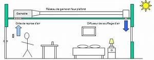 Climatisation Gainable Daikin Pour 100m2 : les grands principes de distribution de chaleur ~ Premium-room.com Idées de Décoration