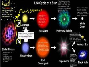 Nebula Star Life Cycle (page 4) - Pics about space