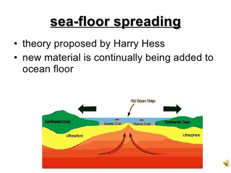 where does seafloor spreading take place seafloor spreading webquest