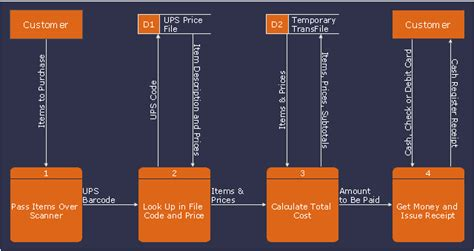 data flow diagram dfd payment  goods  ups code