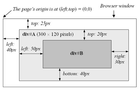Html Div Position Absolute by Css Box Model And Positioning Codeproject