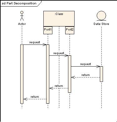 Sequence Diagram Staruml Tutorial by Sparx Systems Tutorial Uml 2 Diagrama De Secuencia