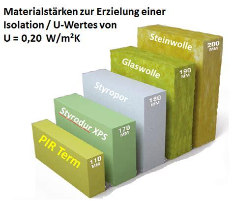 Waermedaemmung Daemmstoffe Im Vergleich by Verschiedene D 228 Mmstoffe Im Vergleich Panel Sell