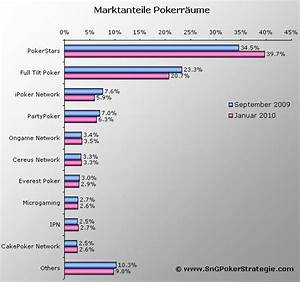 Poker Odds Berechnen : pokerstars hilfe wie erhalte ich meine spiel statistiken ~ Themetempest.com Abrechnung