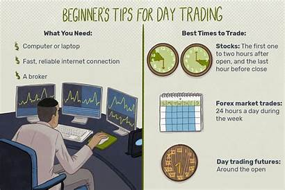 Trading Beginners Tips Started Stocks Trader Getting