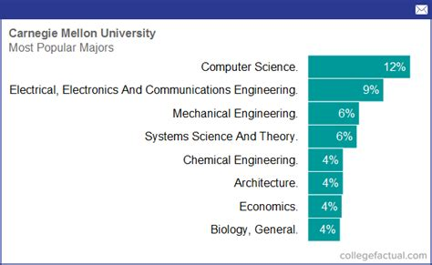carnegie mellon university majors degree programs