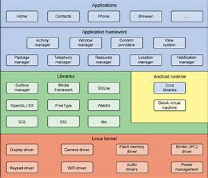 What Are All The Different Diagrams Used By Software Engineers During The Software Engineering