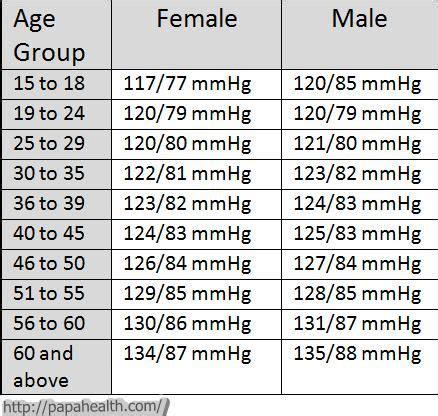 image result  blood pressure chart  age  gender