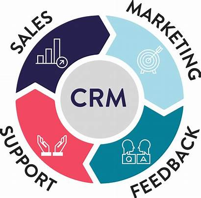 Crm Management Customer Relationship Ncco