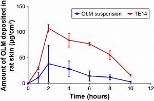 Dermatokinetic Study Of Te14 And Olm Suspension After