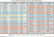 List of Presidents of the United States [JPG | PDF]